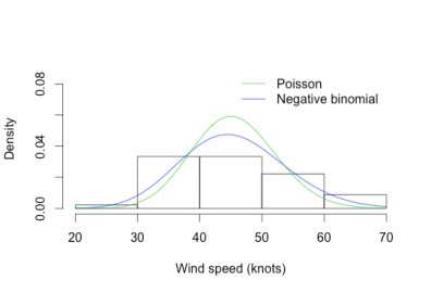king_co_wind_histogram